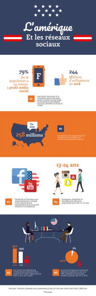 infographie social media usa