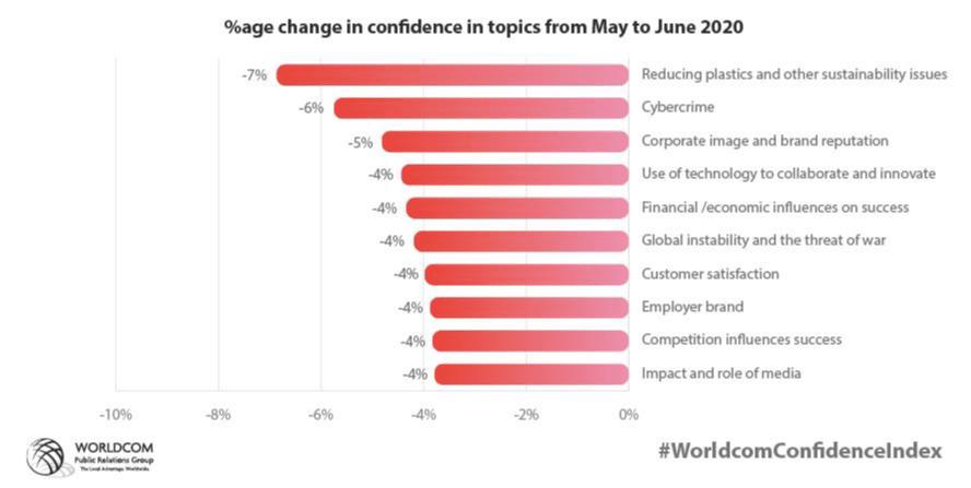 Worldcom_Confidence_Index_May2020